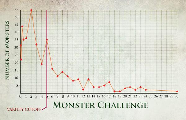 Monster Chalenge